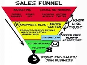 sales-funnel-impact